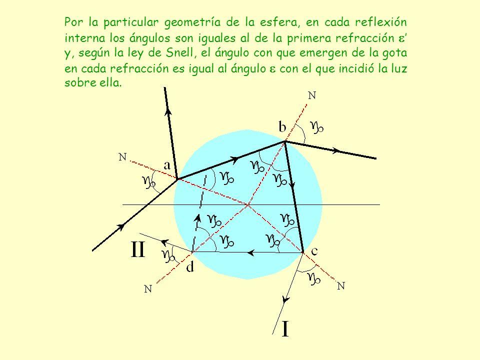 Por la particular geometría de la esfera, en cada reflexión interna los ángulos son iguales al de la primera refracción ' y, según la ley de Snell, el ángulo con que emergen de la gota en cada refracción es igual al ángulo  con el que incidió la luz sobre ella.