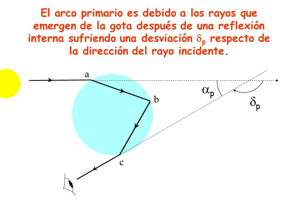 El arco primario es debido a los rayos que emergen de la gota después de una reflexión interna sufriendo una desviación p respecto de la dirección del rayo incidente.