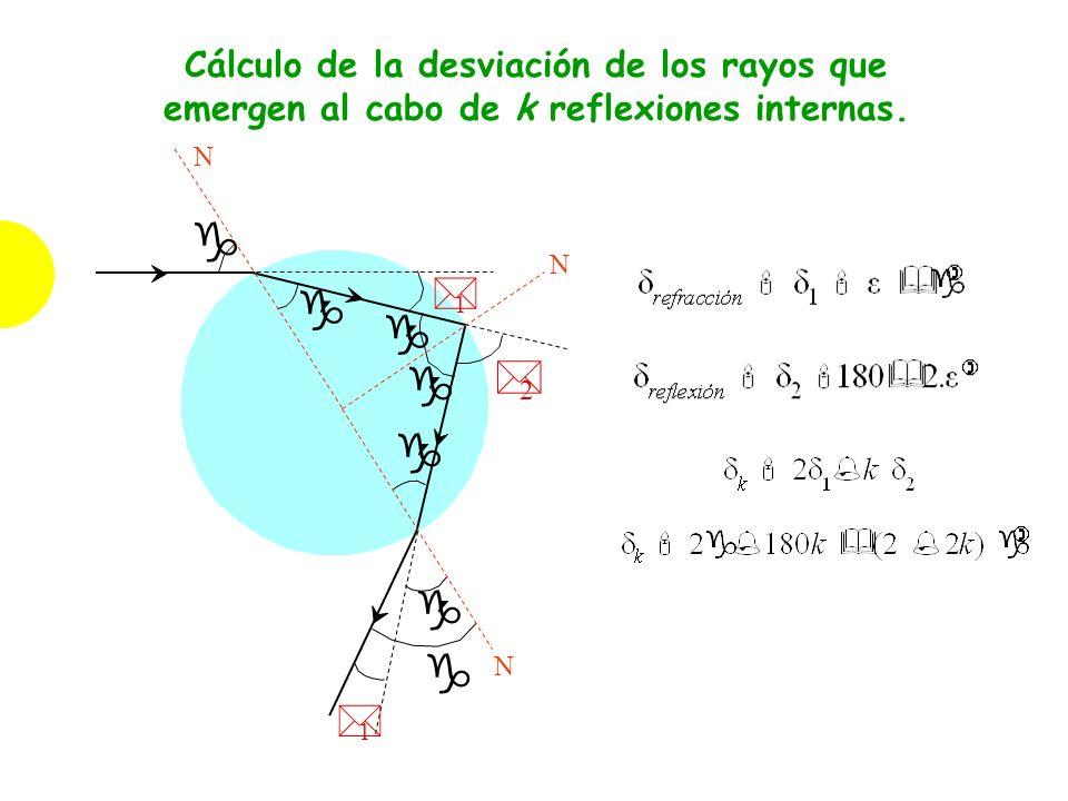Cálculo de la desviación de los rayos que emergen al cabo de k reflexiones internas.