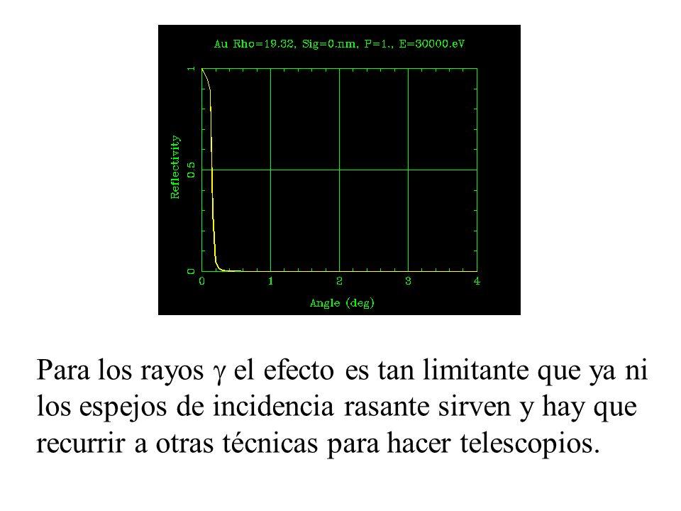 Para los rayos g el efecto es tan limitante que ya ni los espejos de incidencia rasante sirven y hay que recurrir a otras técnicas para hacer telescopios.
