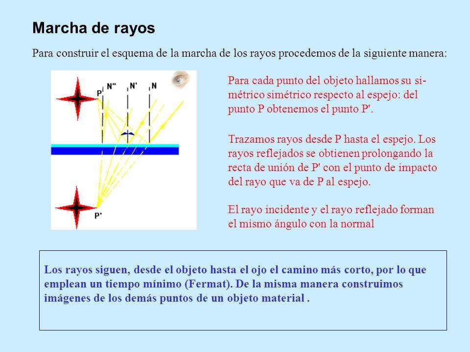 Marcha de rayosPara construir el esquema de la marcha de los rayos procedemos de la siguiente manera: