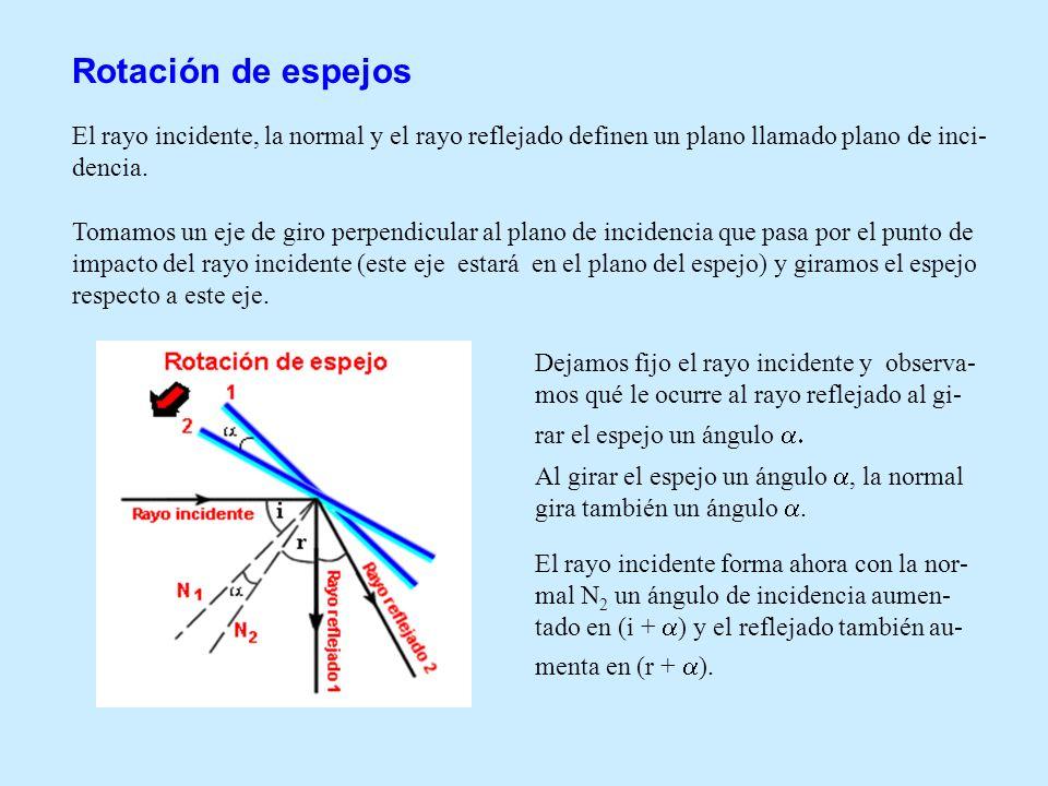 Rotación de espejos El rayo incidente, la normal y el rayo reflejado definen un plano llamado plano de inci-dencia.