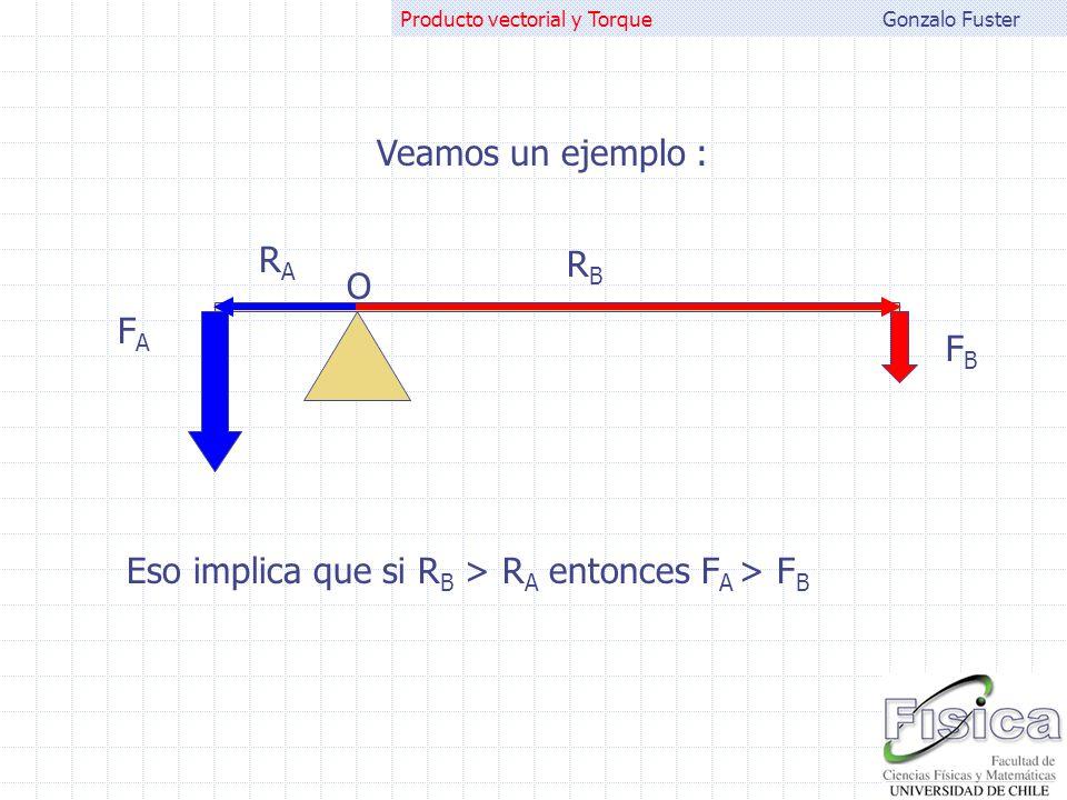 Veamos un ejemplo : RA RB O FA FB Eso implica que si RB > RA entonces FA > FB