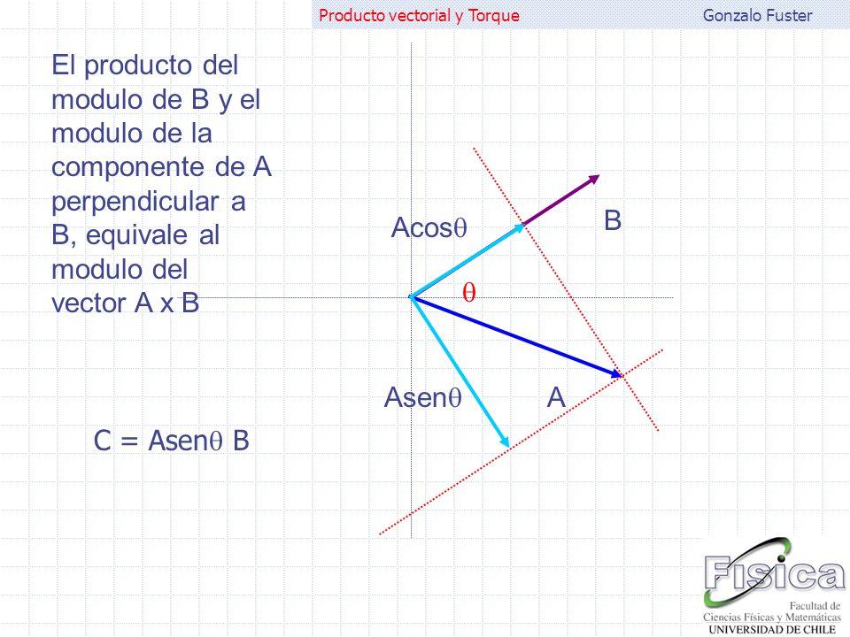 El producto del modulo de B y el modulo de la componente de A perpendicular a B, equivale al modulo del vector A x B