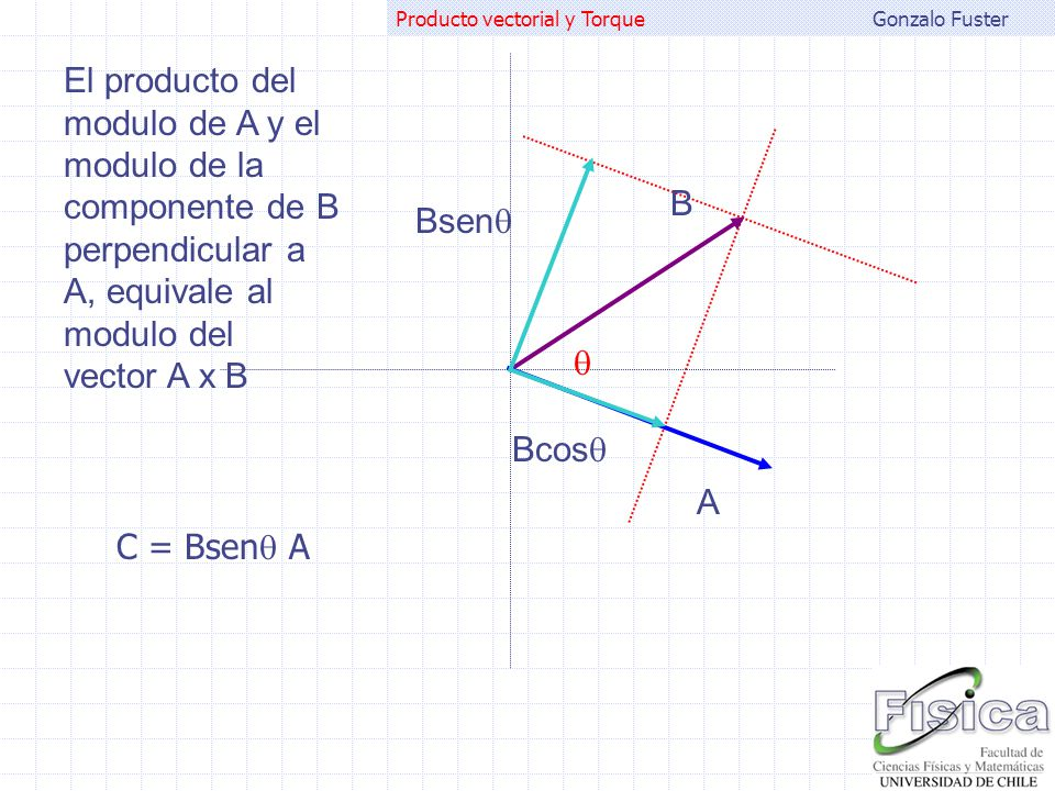 El producto del modulo de A y el modulo de la componente de B perpendicular a A, equivale al modulo del vector A x B