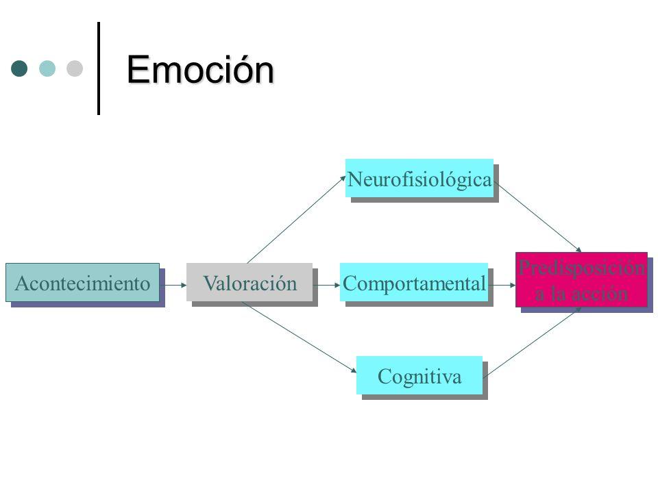 Emoción Neurofisiológica Comportamental Cognitiva Predisposición