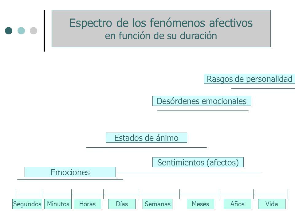 Espectro de los fenómenos afectivos