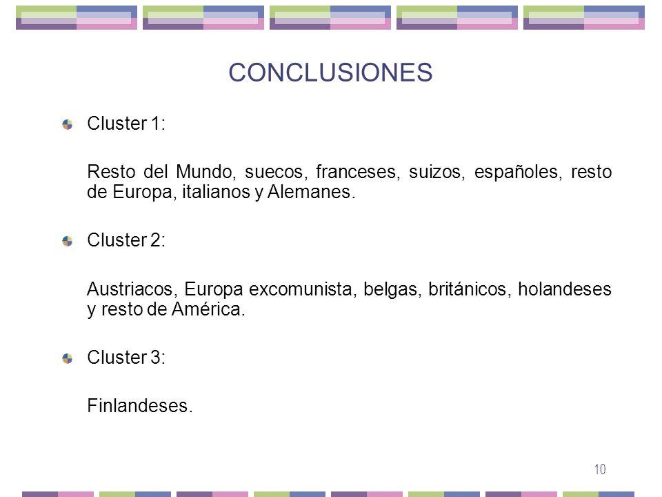 CONCLUSIONES Cluster 1:
