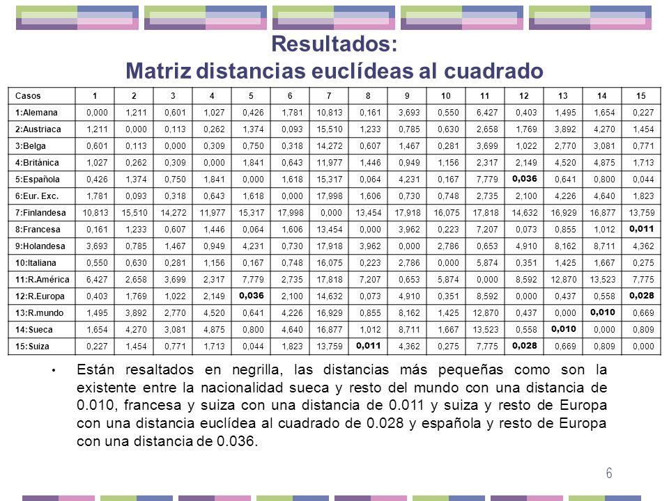 Resultados: Matriz distancias euclídeas al cuadrado