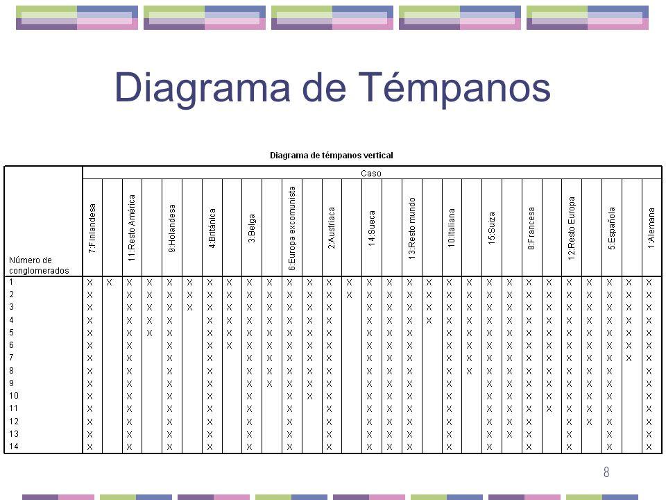 Diagrama de Témpanos