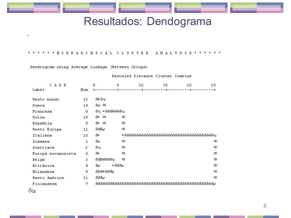Resultados: Dendograma