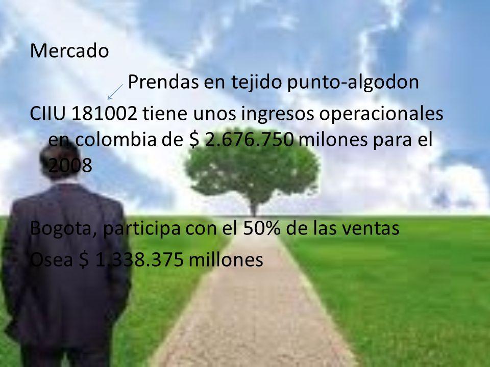 Mercado Prendas en tejido punto-algodon CIIU 181002 tiene unos ingresos operacionales en colombia de $ 2.676.750 milones para el 2008 Bogota, participa con el 50% de las ventas Osea $ 1.338.375 millones