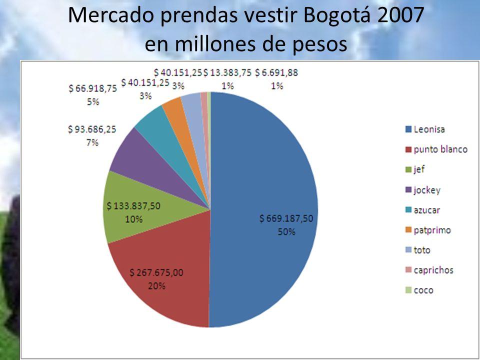 Mercado prendas vestir Bogotá 2007 en millones de pesos