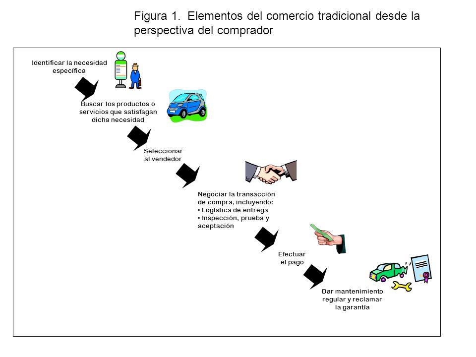 Figura 1. Elementos del comercio tradicional desde la perspectiva del comprador