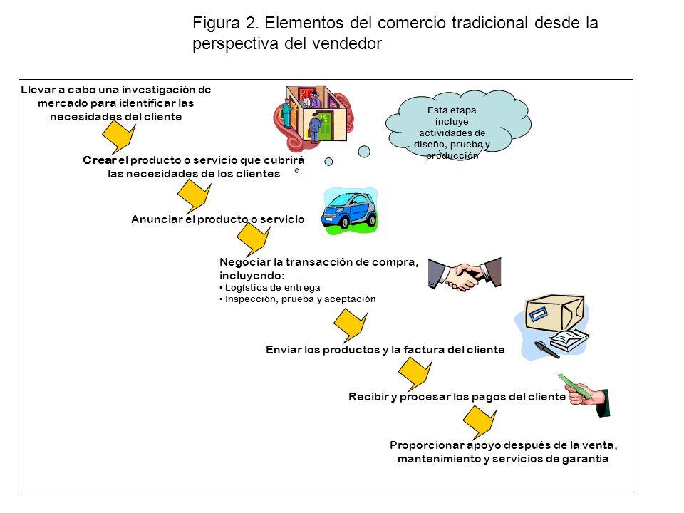 Figura 2. Elementos del comercio tradicional desde la perspectiva del vendedor