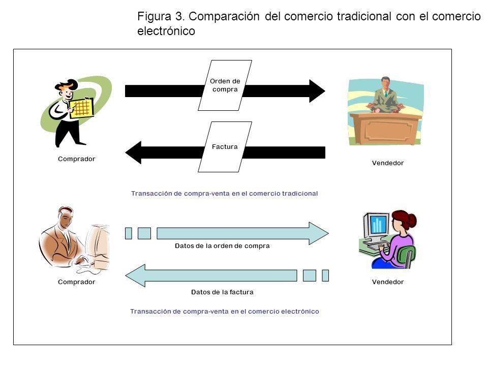 Figura 3. Comparación del comercio tradicional con el comercio electrónico