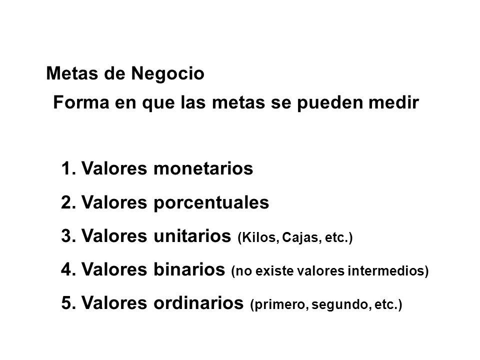 Metas de Negocio Forma en que las metas se pueden medir. 1. Valores monetarios. 2. Valores porcentuales.