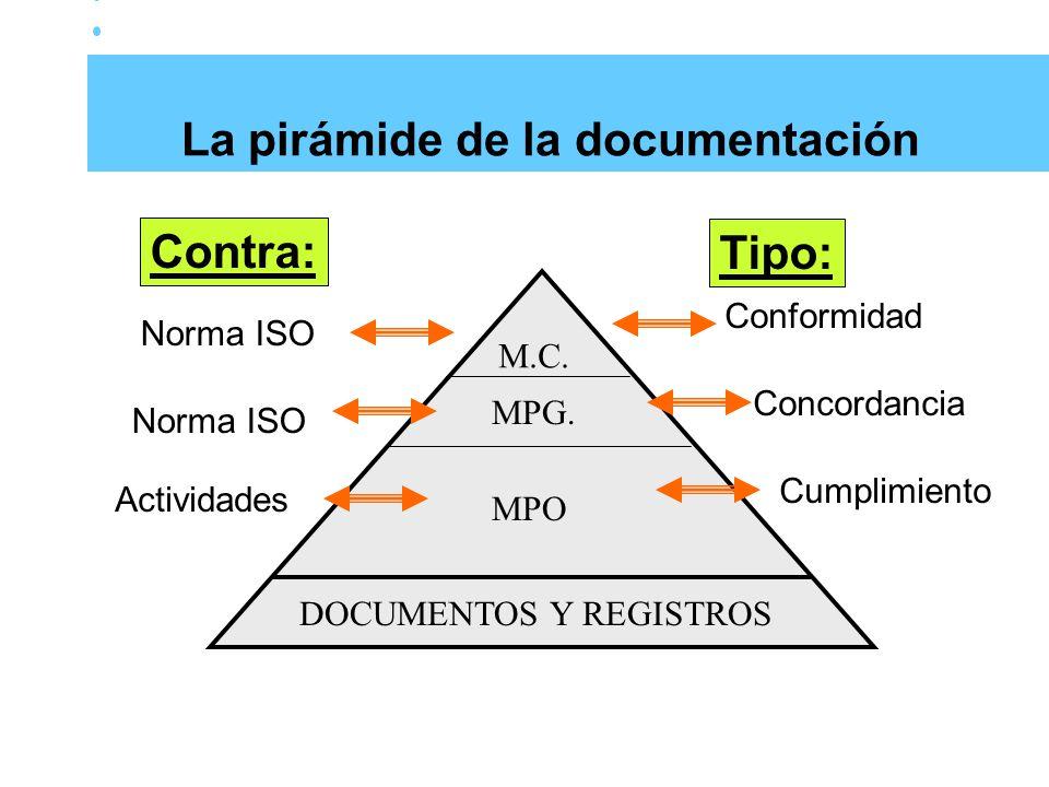 La pirámide de la documentación