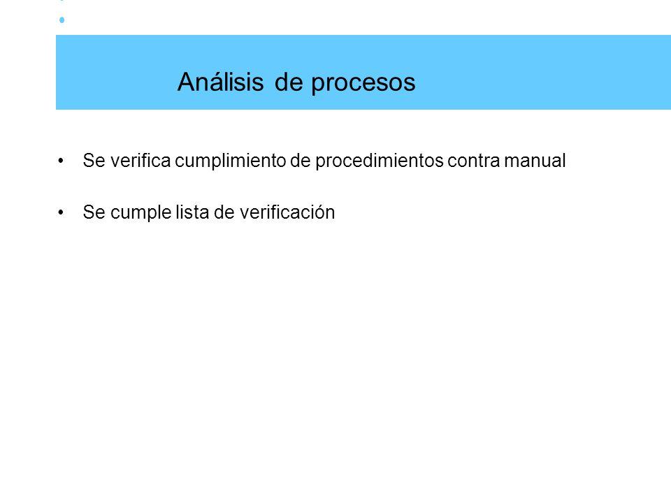 Análisis de procesos Se verifica cumplimiento de procedimientos contra manual.
