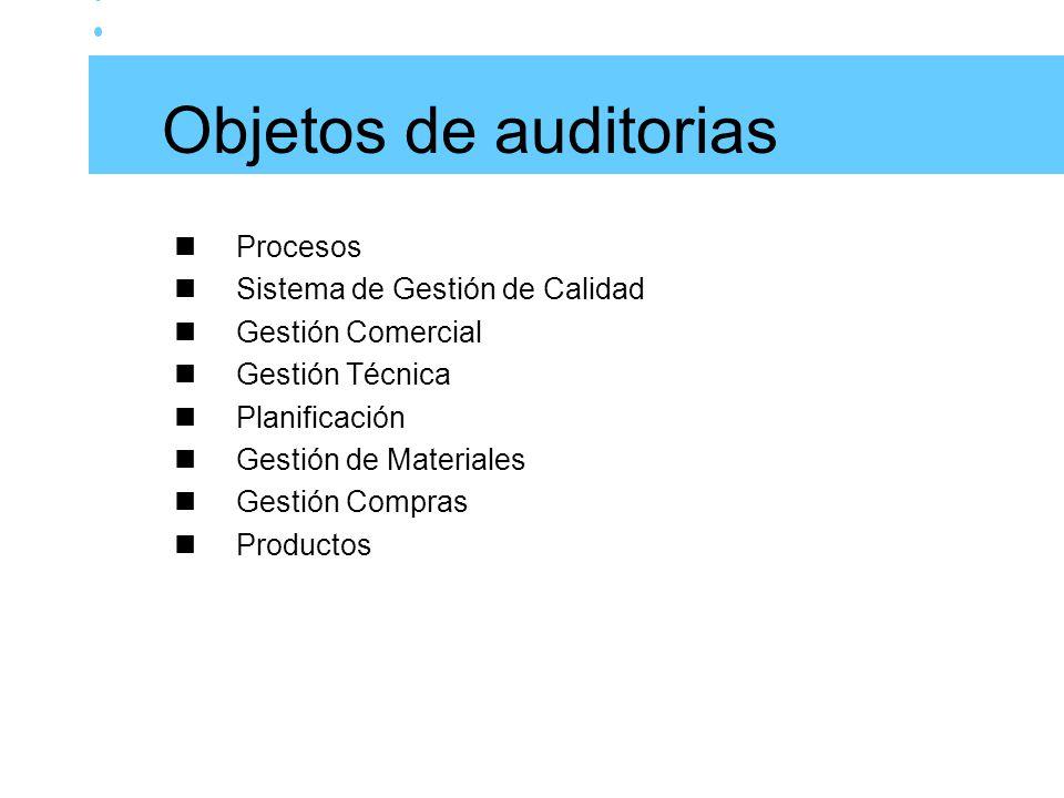 Objetos de auditorias Procesos Sistema de Gestión de Calidad