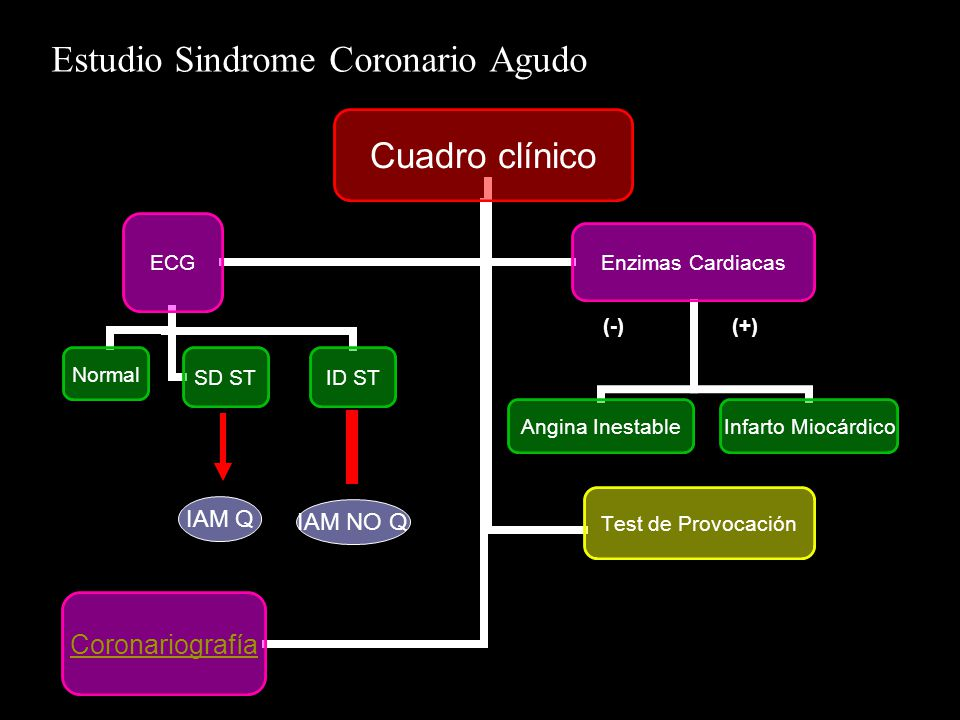 Estudio Sindrome Coronario Agudo