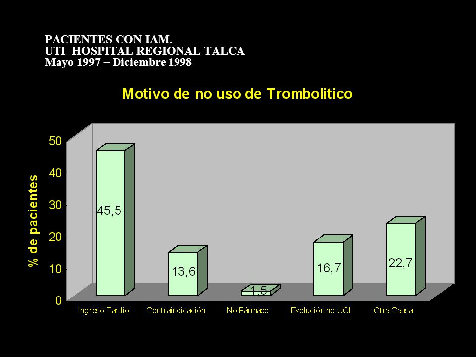 PACIENTES CON IAM. UTI HOSPITAL REGIONAL TALCA Mayo 1997 – Diciembre 1998