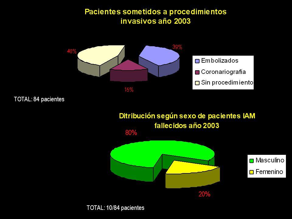 TOTAL: 84 pacientes TOTAL: 10/84 pacientes
