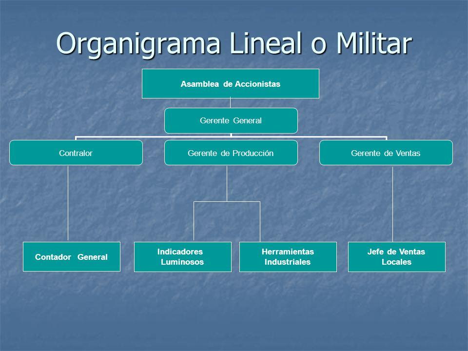 Organigrama Lineal o Militar