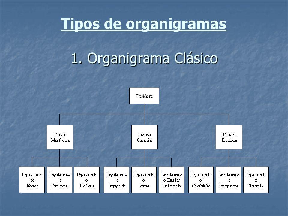 Tipos de organigramas 1. Organigrama Clásico