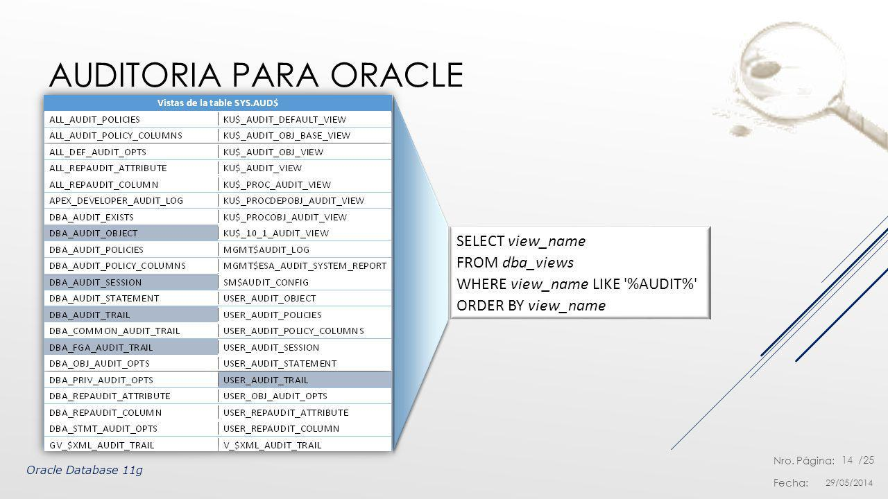 Auditoria para Oracle SELECT view_name FROM dba_views