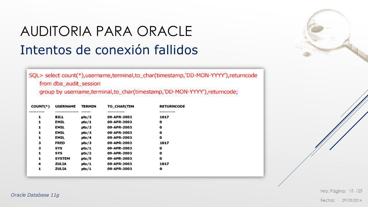 Auditoria para Oracle Intentos de conexión fallidos
