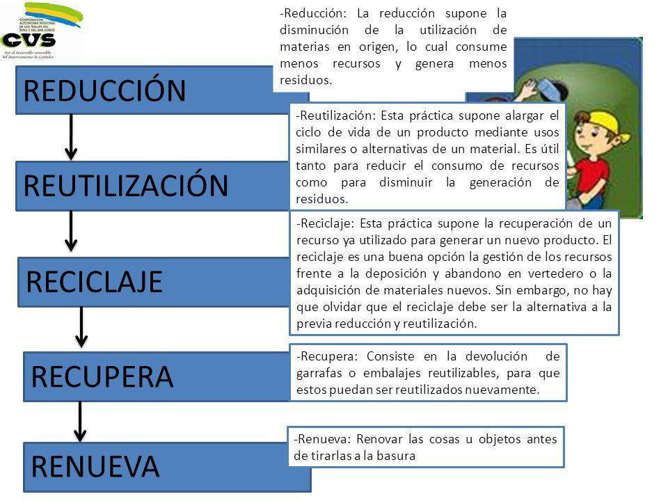 REDUCCIÓN REUTILIZACIÓN RECICLAJE RECUPERA RENUEVA
