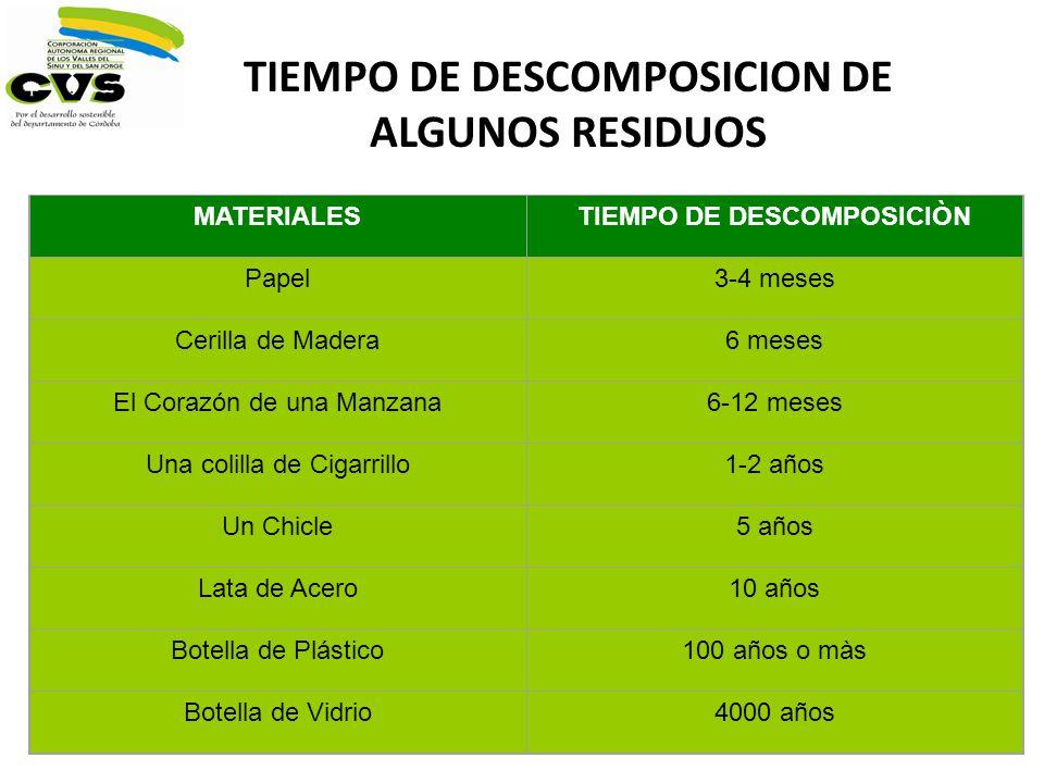 TIEMPO DE DESCOMPOSICION DE ALGUNOS RESIDUOS