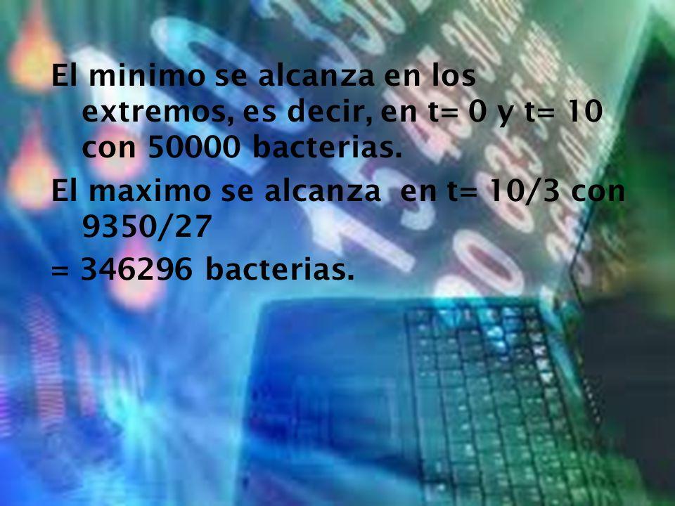 El minimo se alcanza en los extremos, es decir, en t= 0 y t= 10 con 50000 bacterias.