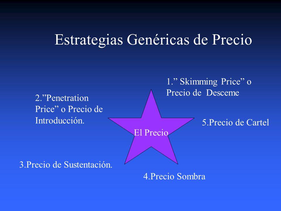 Estrategias Genéricas de Precio