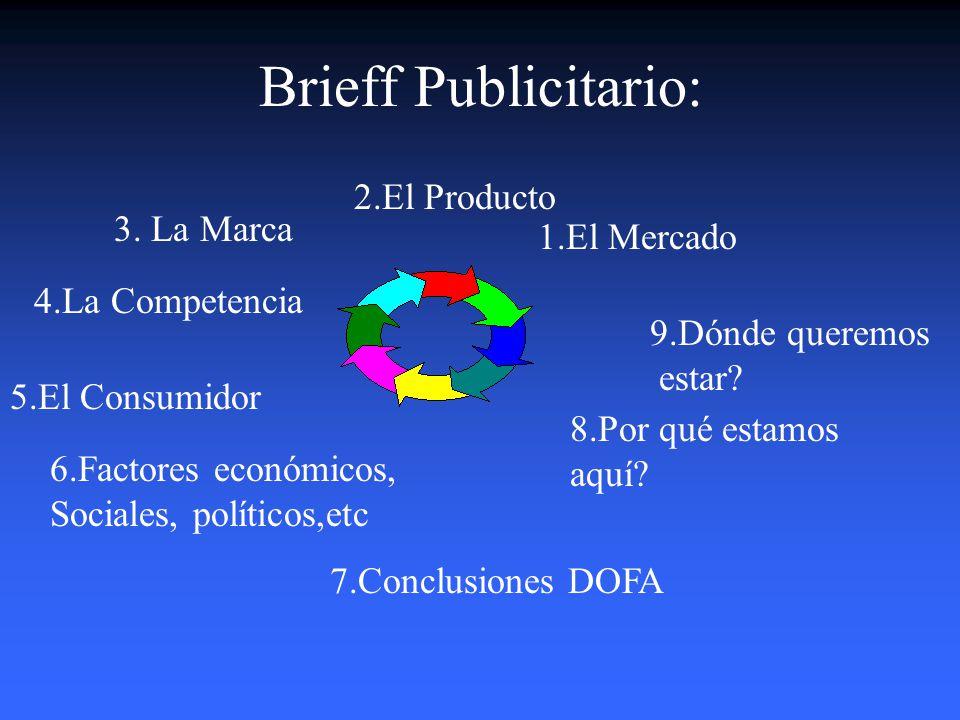 Brieff Publicitario: 2.El Producto 3. La Marca 1.El Mercado