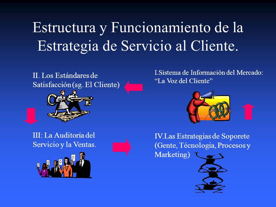 Estructura y Funcionamiento de la Estrategia de Servicio al Cliente.