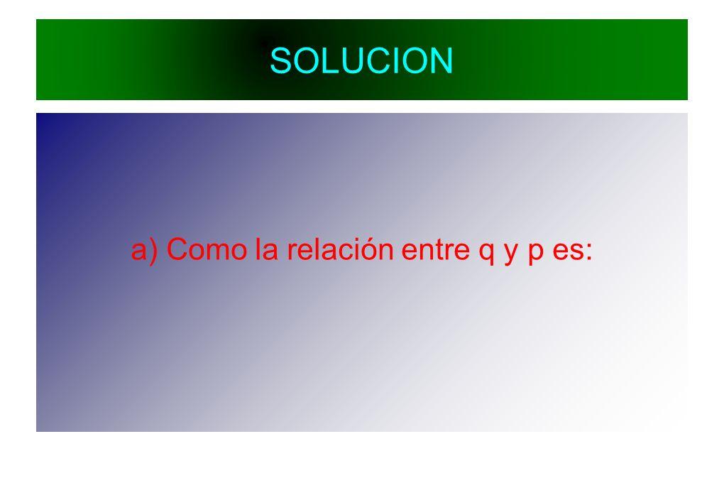 a) Como la relación entre q y p es: