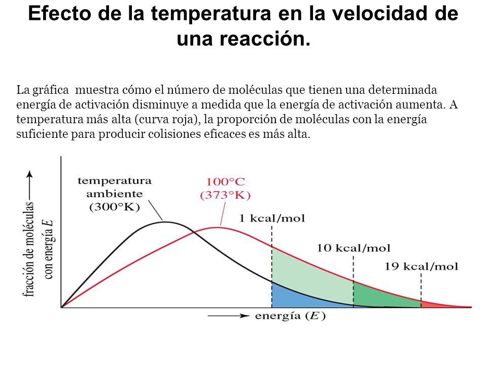 Efecto de la temperatura en la velocidad de una reacción.