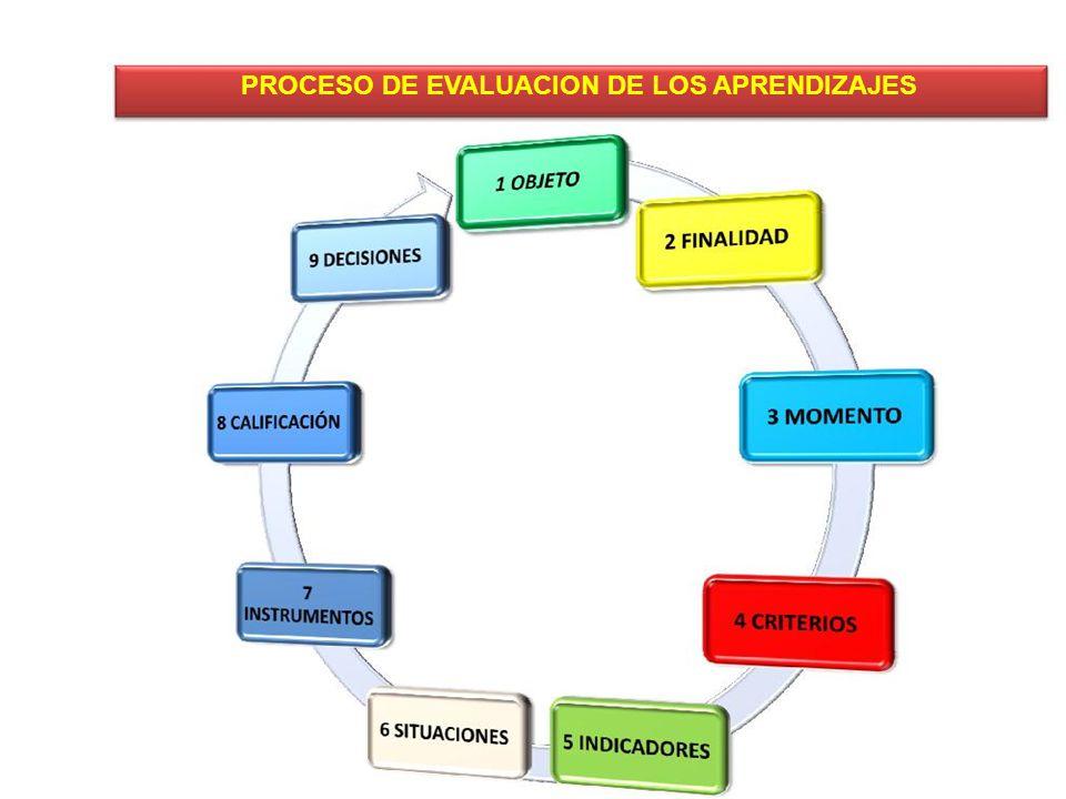 PROCESO DE EVALUACION DE LOS APRENDIZAJES