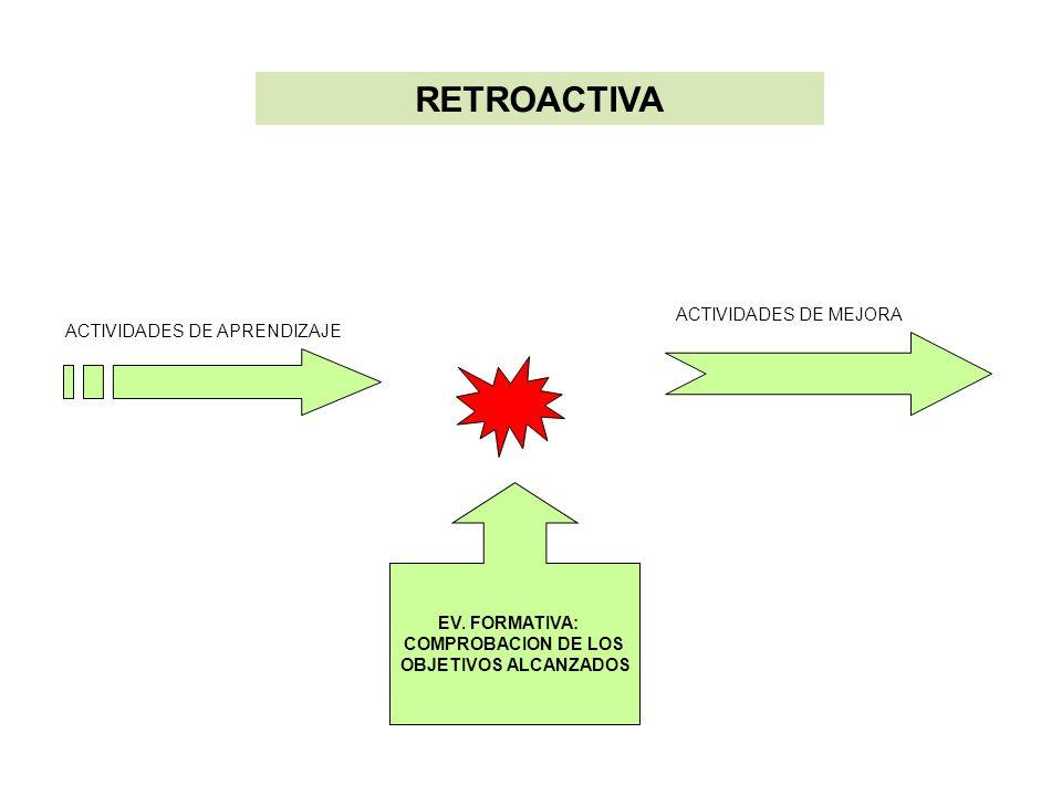 RETROACTIVA ACTIVIDADES DE MEJORA ACTIVIDADES DE APRENDIZAJE