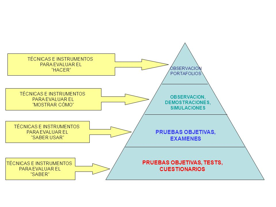 PRUEBAS OBJETIVAS, EXAMENES PRUEBAS OBJETIVAS, TESTS, CUESTIONARIOS