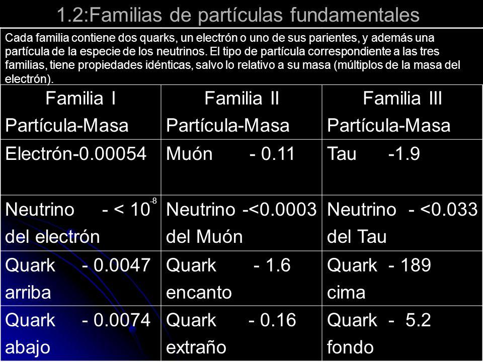1.2:Familias de partículas fundamentales