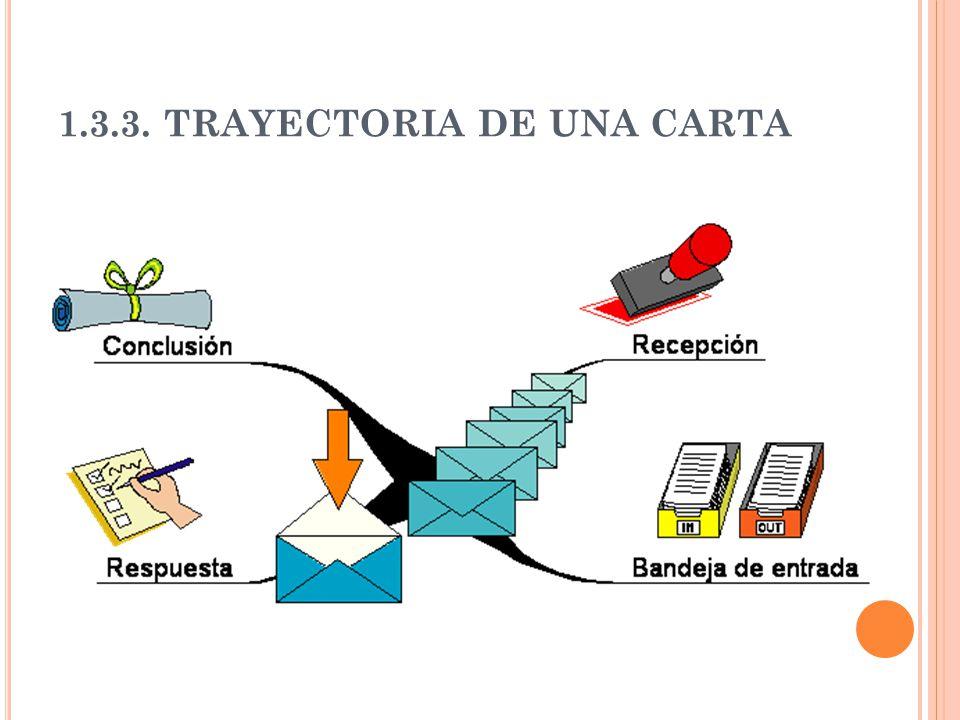 1.3.3. TRAYECTORIA DE UNA CARTA