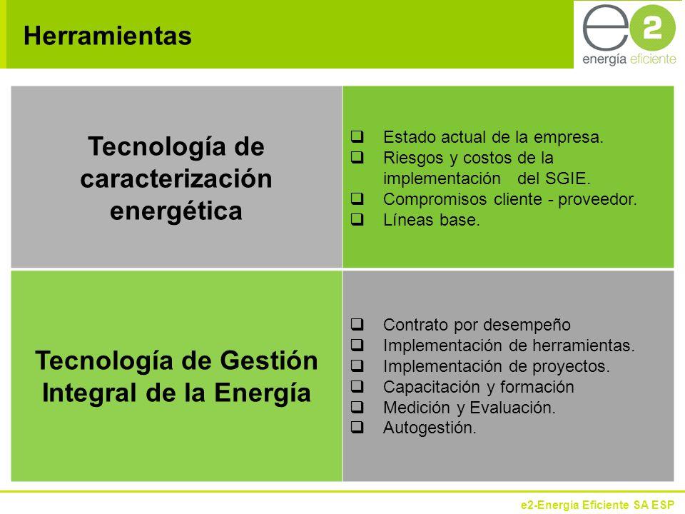 Tecnología de caracterización energética
