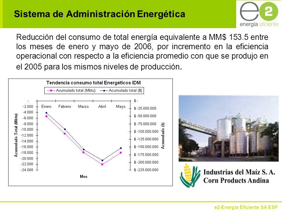 Sistema de Administración Energética