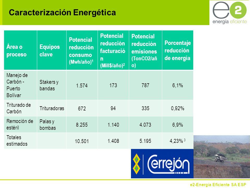 Caracterización Energética Área o proceso Equipos clave