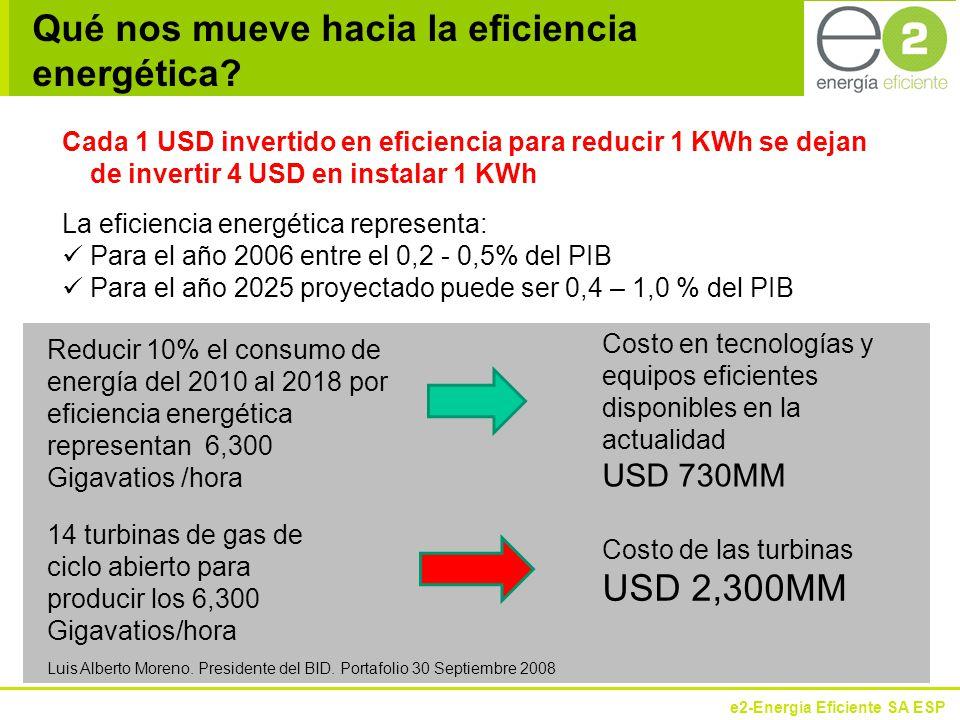 Qué nos mueve hacia la eficiencia energética
