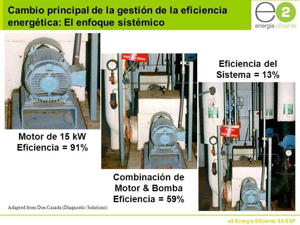 Combinación de Motor & Bomba Eficiencia = 59%