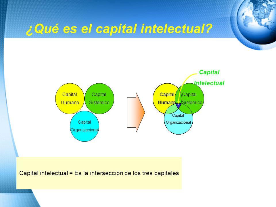 ¿Qué es el capital intelectual
